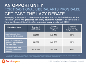 A liberal arts degree combined with specific skills carries a $6,000 salary premium