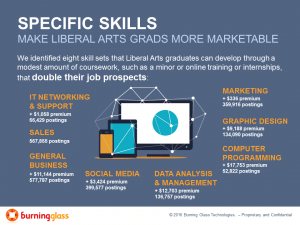 Specific skills make liberal arts graduates more marketable
