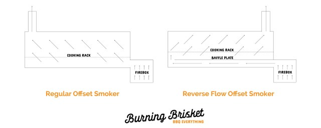 Reverse Flow Smokers: What Are They and How Do They Work? on