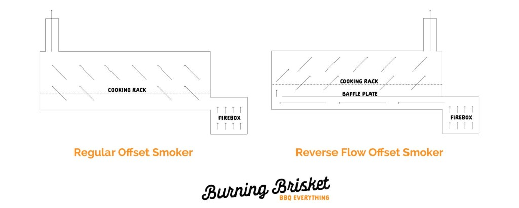 Reverse Flow Smoker What Are They And How Do They Work Burning Brisket