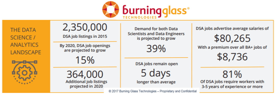 Burning Glass Data Science and Analytics Insights