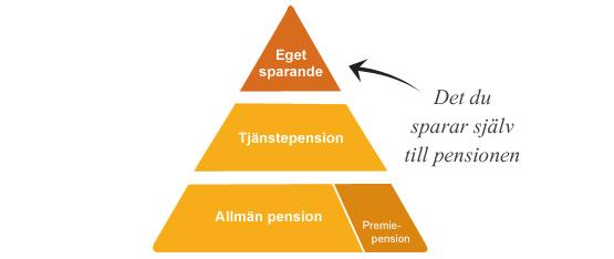 pension-egetsparande-555x300