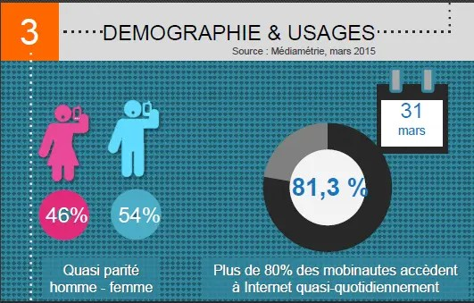 Usages Mobile 2015 en France