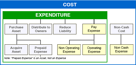 Operating Expense OPEX Defined, Explained as Non Capital ...