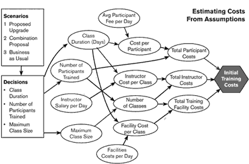 Financial Modeling Pro influence diagram