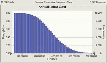 Risk analysis cost results