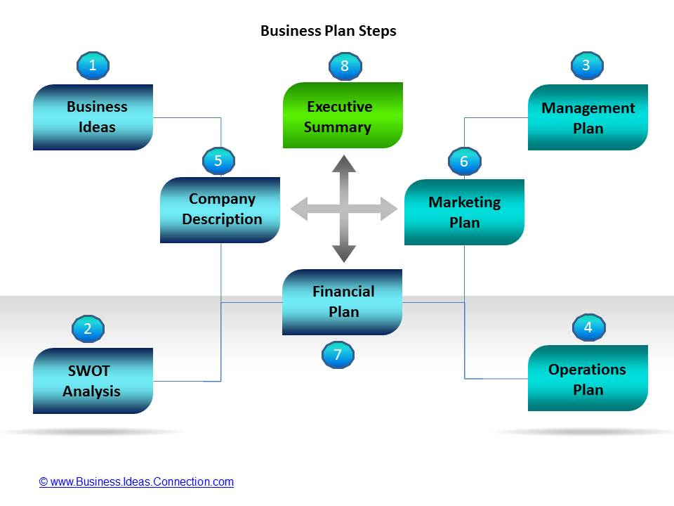 This one is a great example of a marketing plan and looks snazzy too 😉. Business Plan Templates 7 Key Elements 1 4