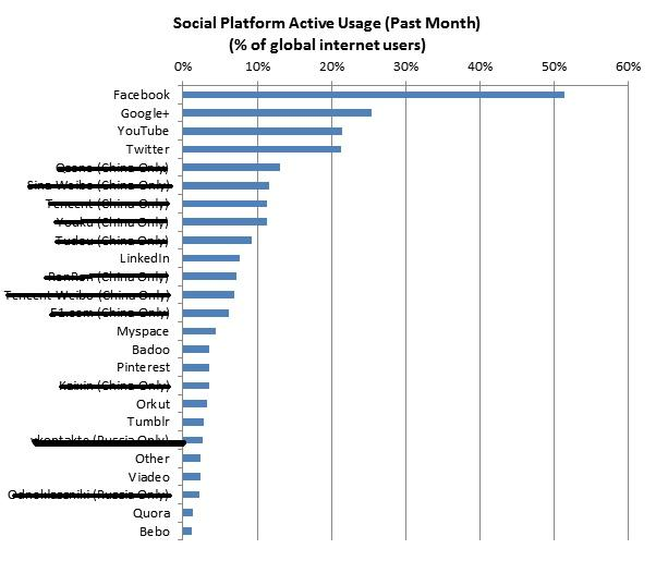 google plus 2ème réseau social