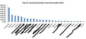 l'état des réseaux sociaux en 2012