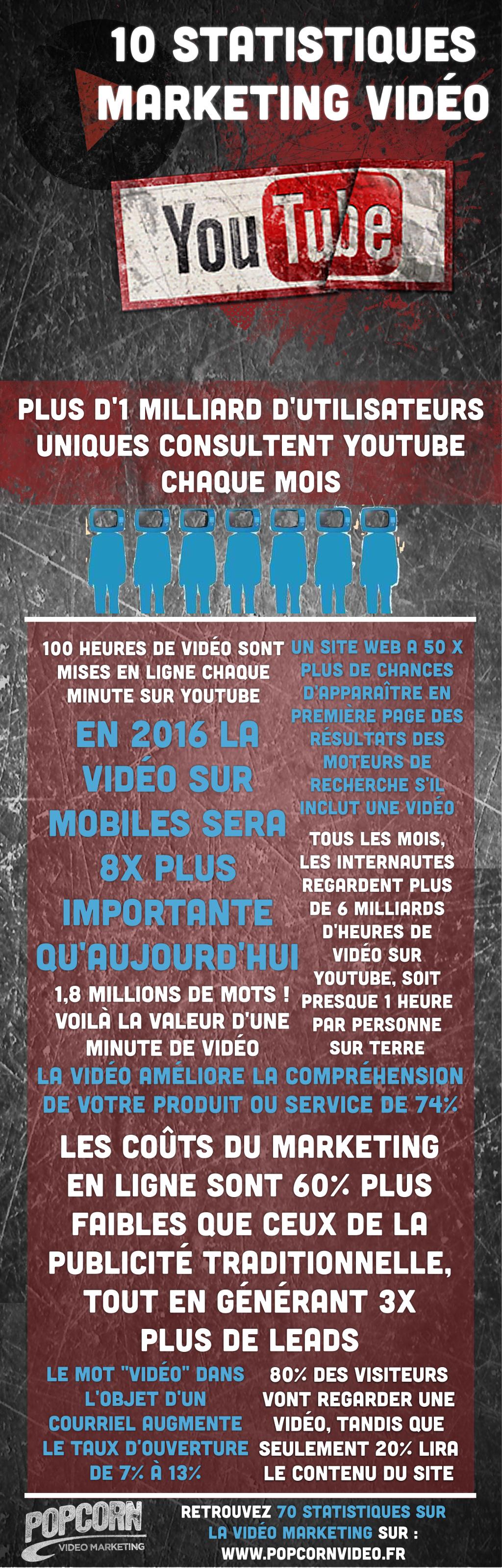 statistiques du marketing vidéo