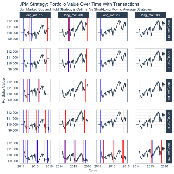 Portfolio Over Time With Buy/Sell Points