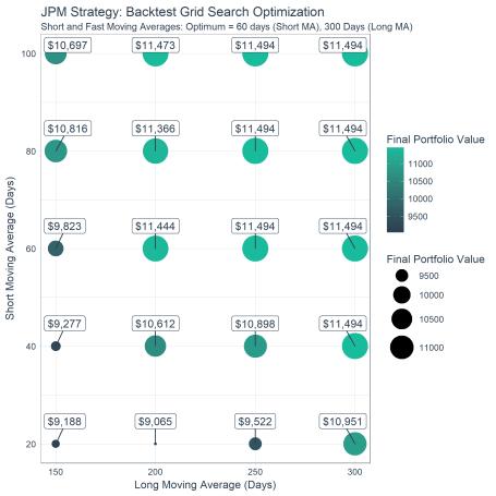 Portfolio Value Grid