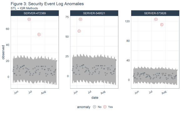 Security Event Log Anomalies