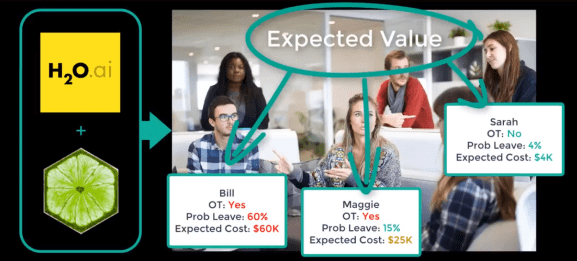 Expected Value Of Churn