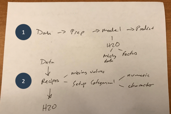 Analysis Strategy Scrap Paper