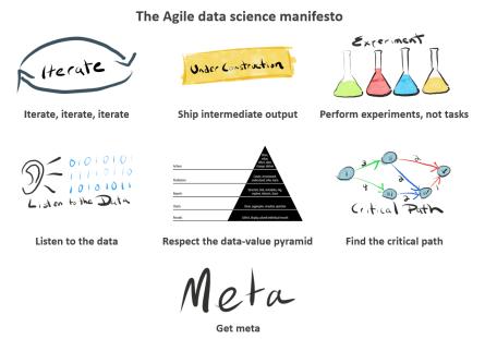 The Agile Data Science Manifesto