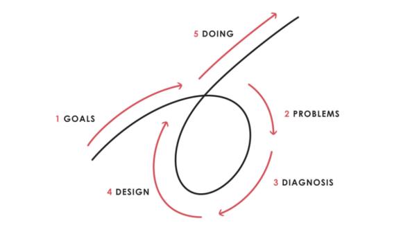 Principles Process