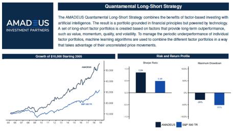 Quantamental Long-Short Strategy Performance