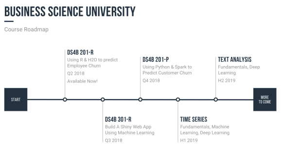 Course Roadmap and Timeline
