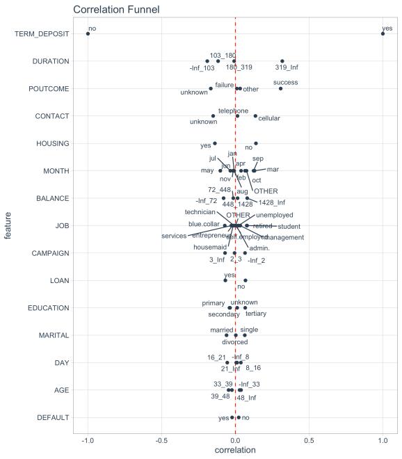 Correlation Funnel