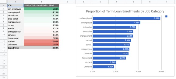 Pivot Table Example - Proportion of Term Deposits by Job Category