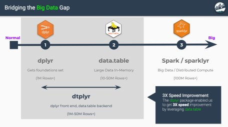 dtplyr: Bridging the Big Data Gap