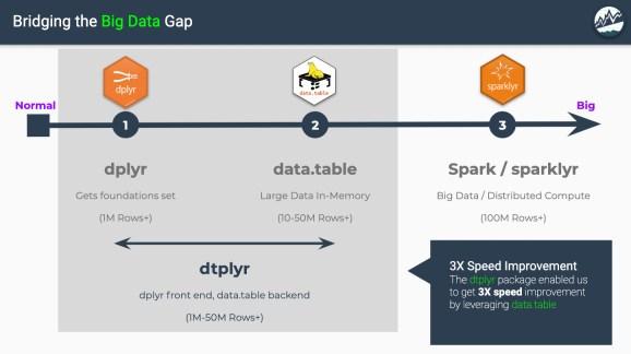 dtplyr: Bridging the Big Data Gap