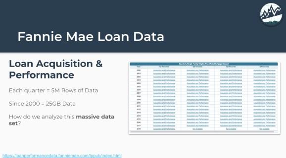 Fannie Mae Loan Data