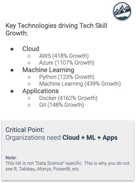 Key Technologies Driving Tech Skill Growth