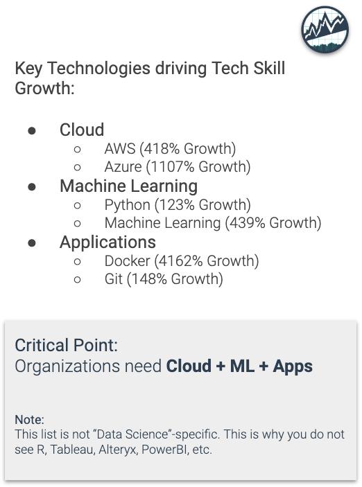 Key Technologies Driving Tech Skill Growth