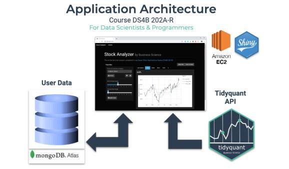 Stock Analyzer - Application Architecture
