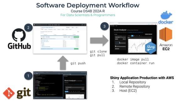 Software Deployment Workflow