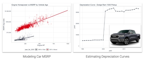 Depreciation Curves
