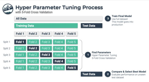 Nested Hyperparameter Tuning Process with 5-Fold Cross Validation