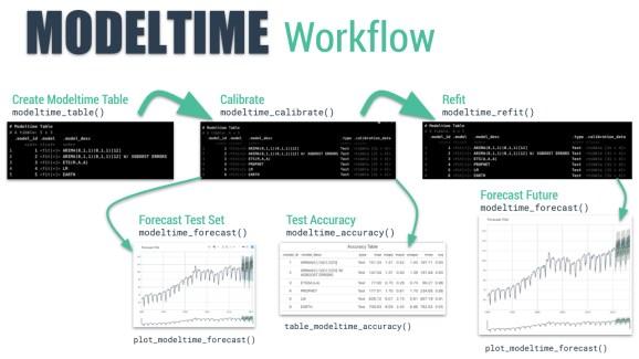Modeltime Workflow