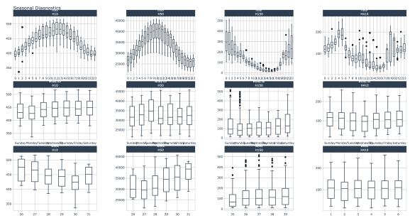 Grouped Seasonal Visualizations