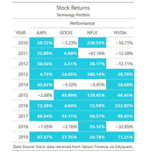 Stock Returns