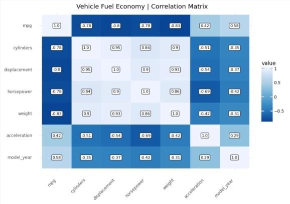Plotnine Correlation Plot