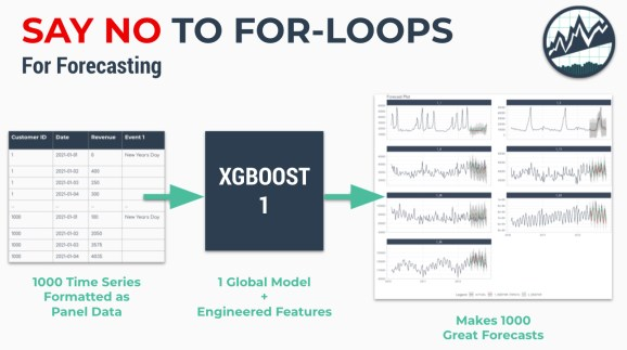 Forecasting without For-Loops