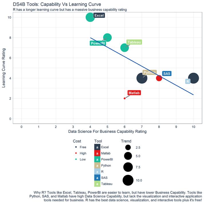 DS4B Tool Ratings