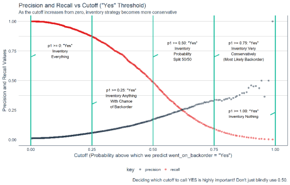 Precision and Recall Vs Cutoff