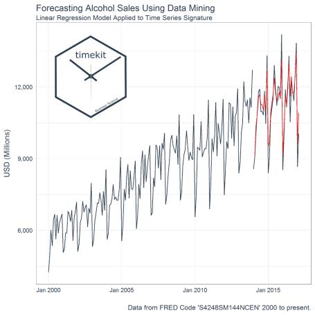 Forecasting Alcohol Sales