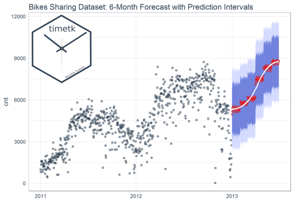 Time Series Machine Learning with timetk
