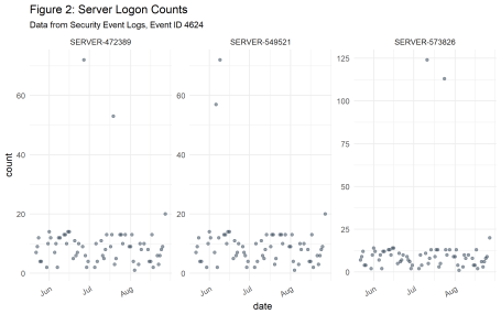 Figure 2: Server logon counts visualized