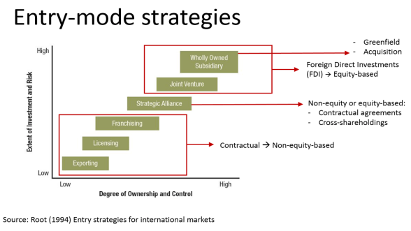 entry-mode-strategies