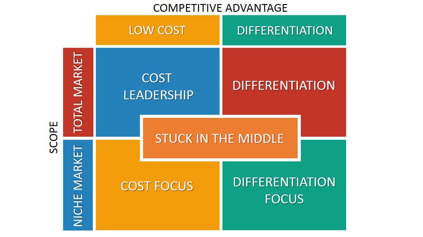 Billedresultat for porter's generic strategies