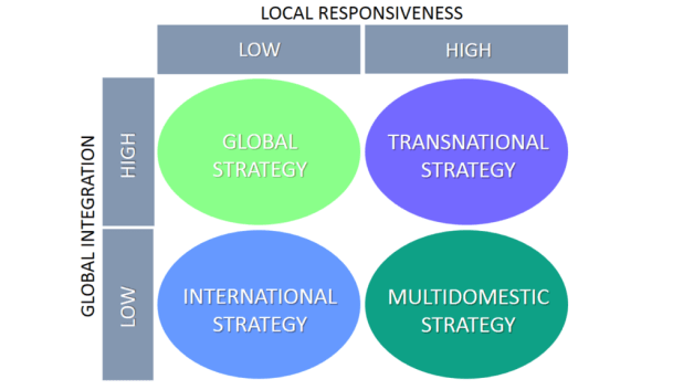 Global Transnational Multidomestic International Strategy Bartlett and Ghoshal