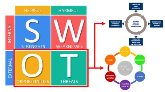 SWOT PESTEL Porters 5 Forces
