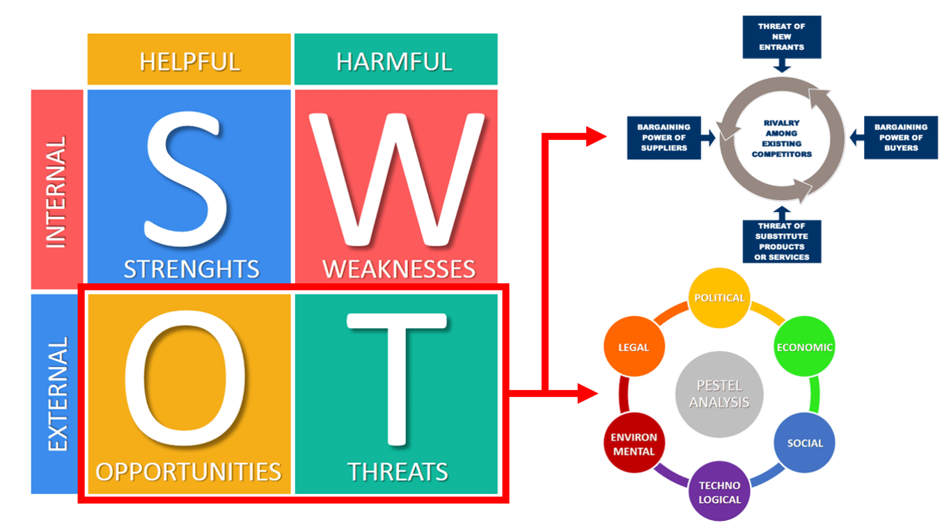 Compare and contrast SWOT Analysis and VRIO model
