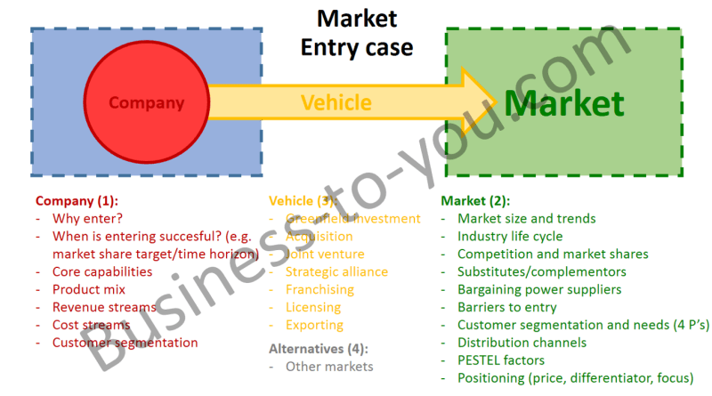 Market Entry Case